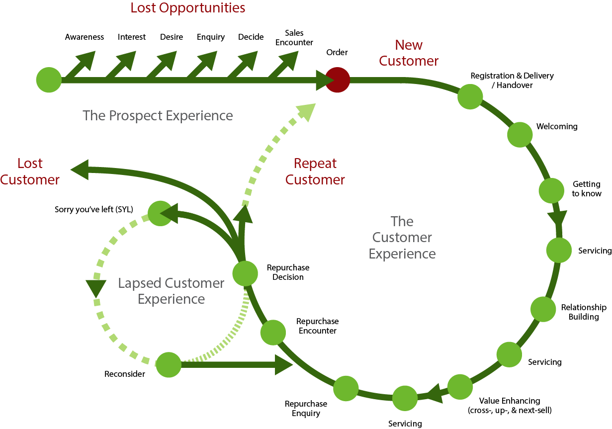 Customer Journey Mapping Think CX - Member journey mapping