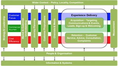 public sector customer service